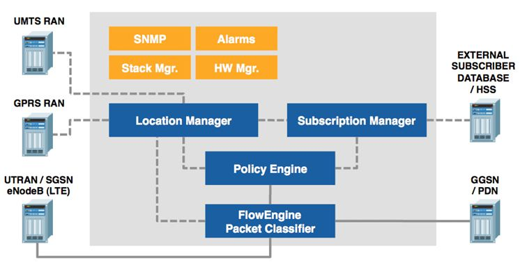Net neutrality and 4G Networks | Telecom Cloud